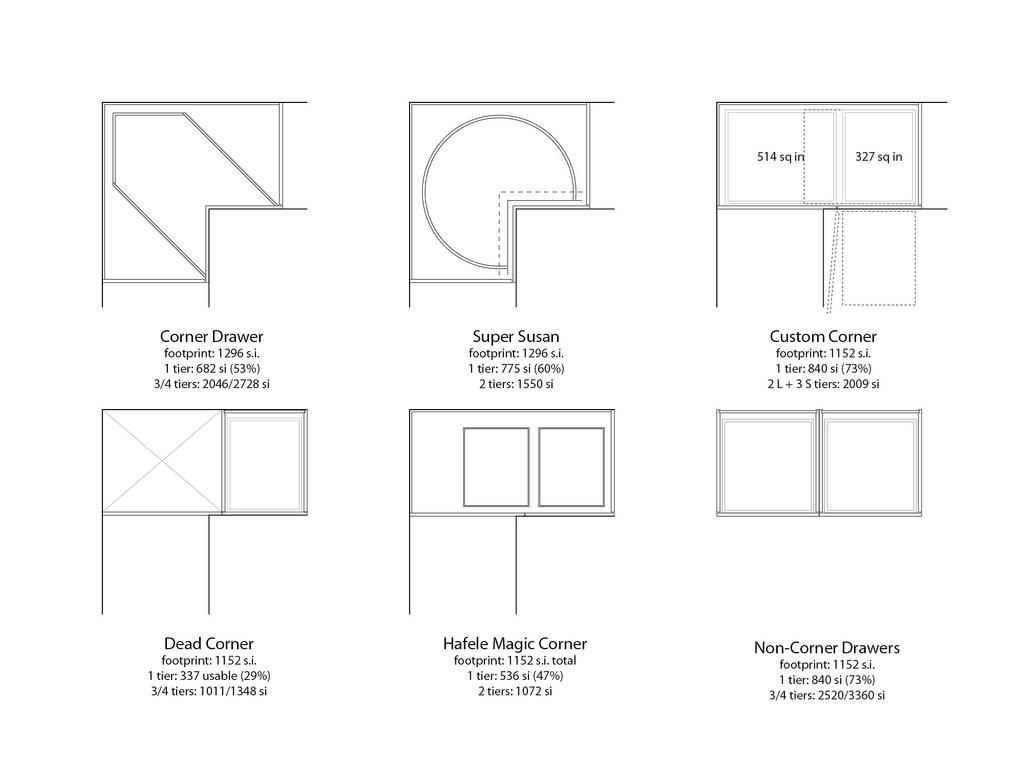 How Do Specifications Work On Corner Kitchen Larder Units