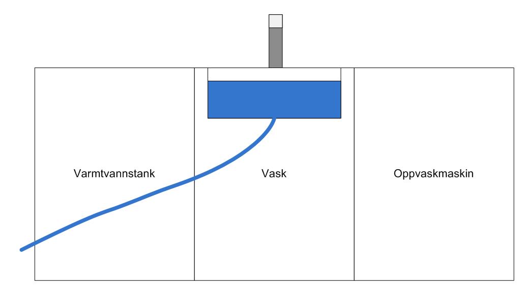 Benkebereder mellom vask og sluk - onsket-losning.png - FugelZ