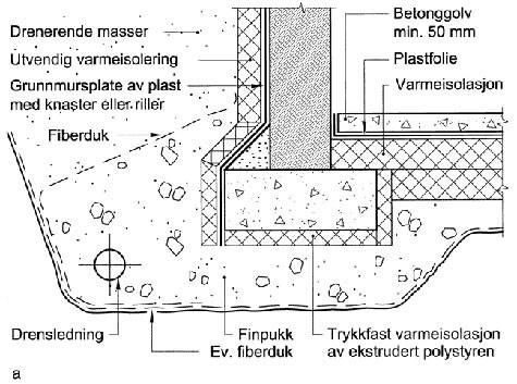 Støping av kjellergulv