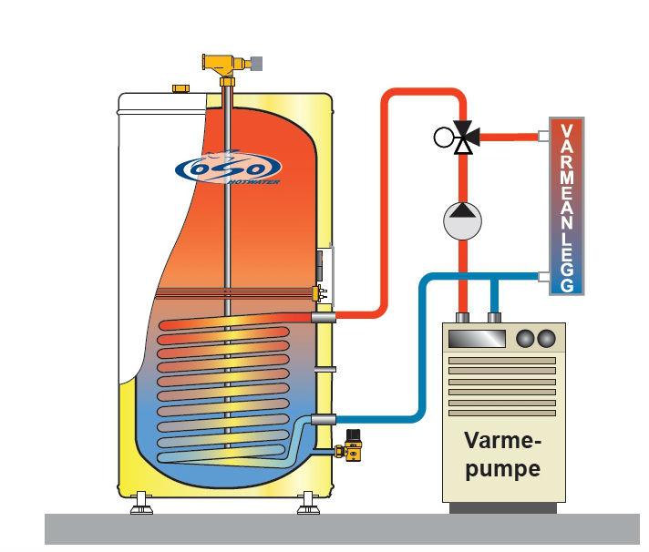hekte varmeveksler varmt vanntankdating etter døden av foreldre