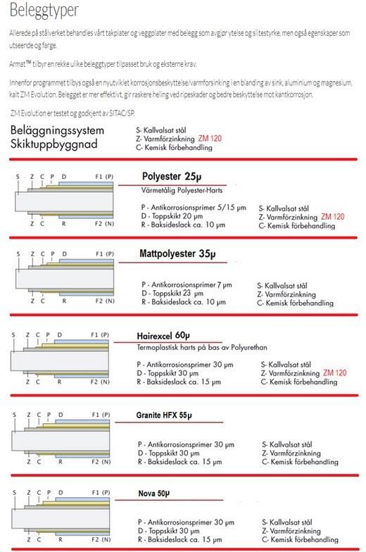 Herlig Hva vil dere anbefale av takplater med #Best kvalitet# til en pris XZ-26
